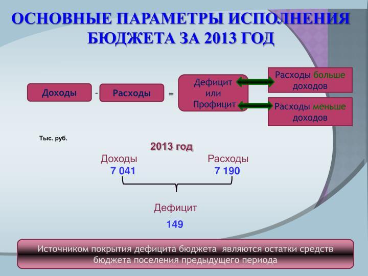 Основные параметры исполнения бюджета за 2013 год