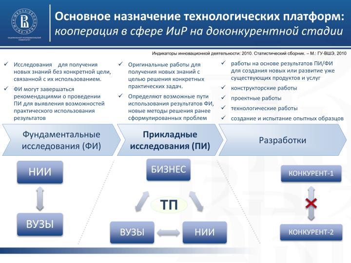 Основное назначение технологических платформ: