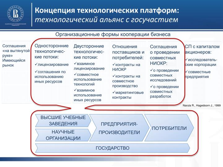 Концепция технологических платформ:
