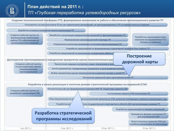 План действий на 2011 г. :