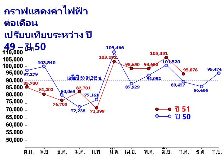 กราฟแสดงค่าไฟฟ้าต่อเดือน