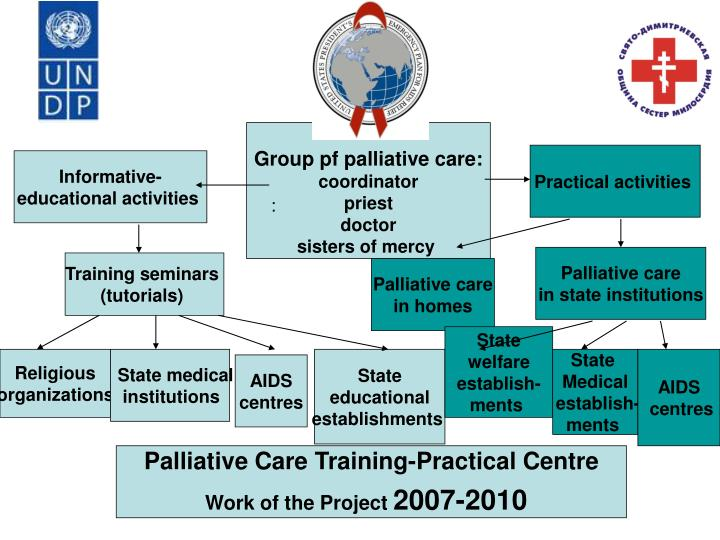 Group pf palliative care: