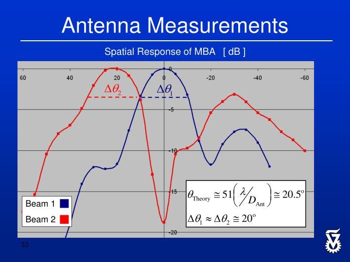 Antenna Measurements