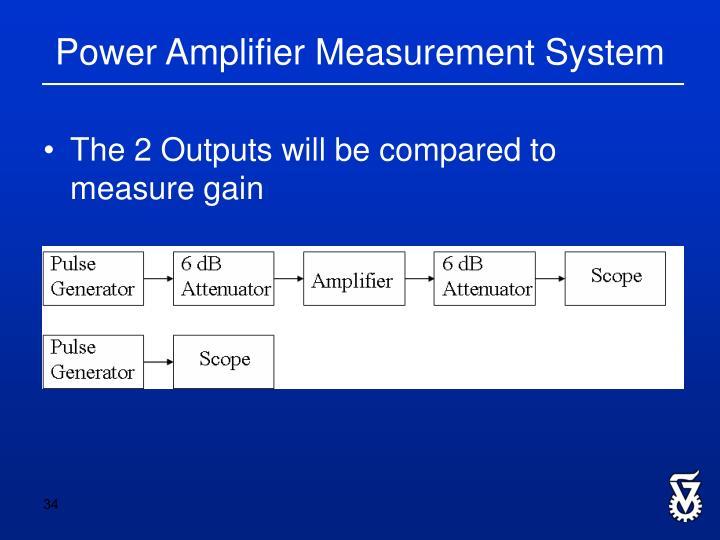 Power Amplifier Measurement System