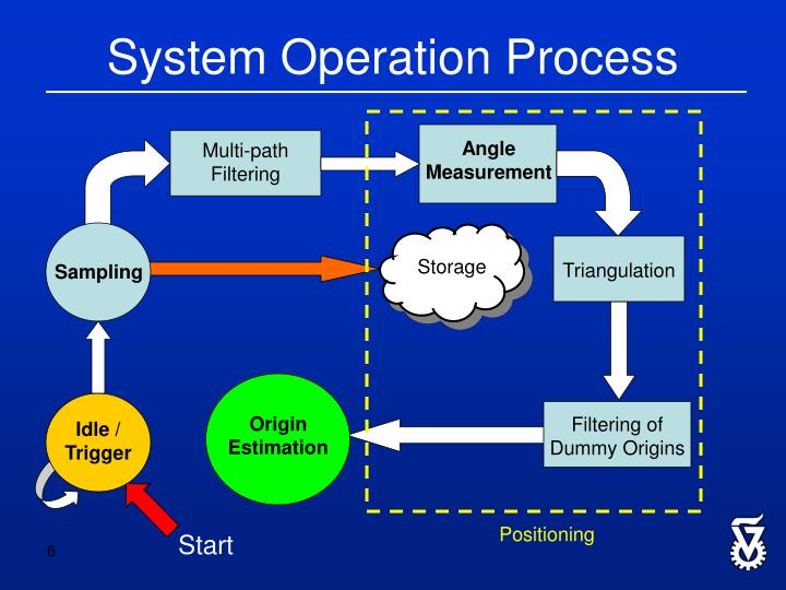 System Operation Process