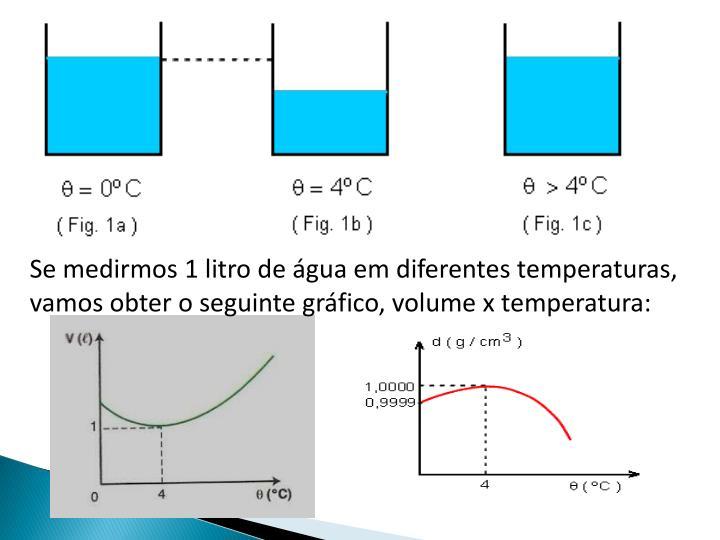 Se medirmos 1 litro de água em diferentes temperaturas,