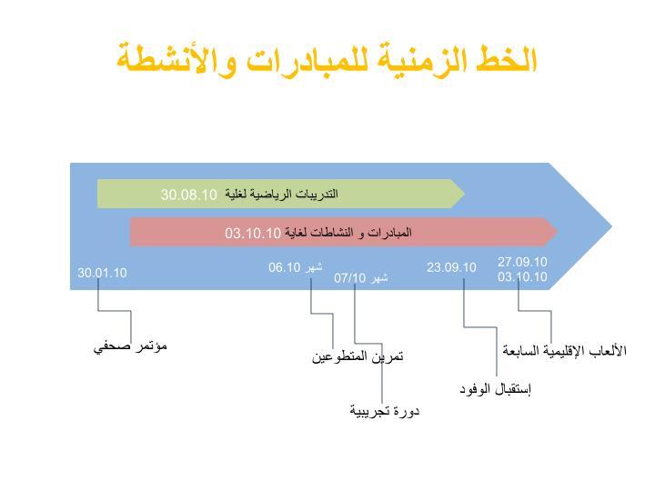 الخط الزمنية للمبادرات والأنشطة