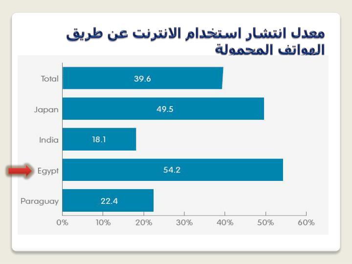 معدل انتشار استخدام الانترنت عن طريق الهواتف المحمولة