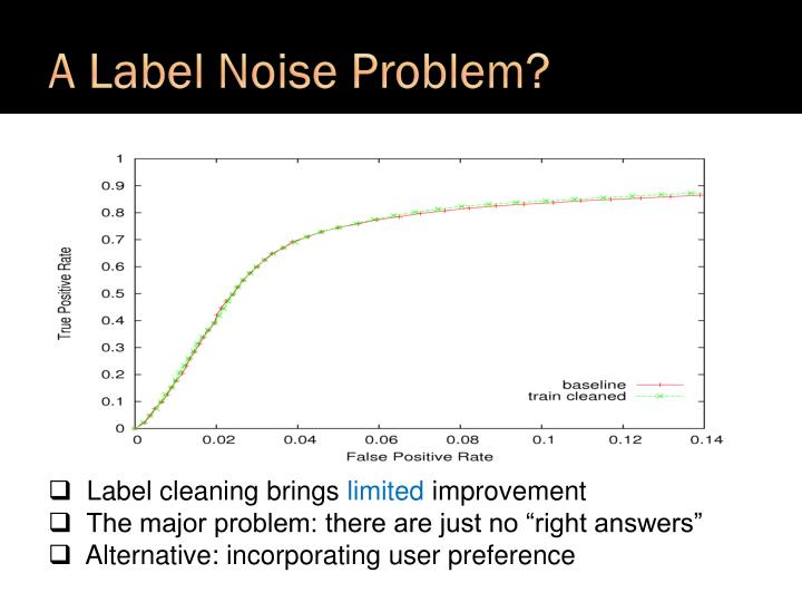 A Label Noise Problem?