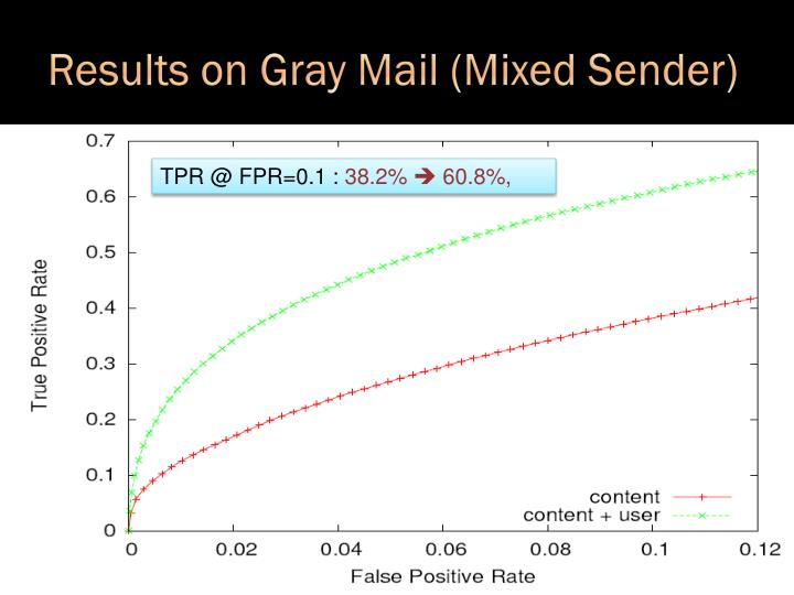 Results on Gray Mail (Mixed Sender)