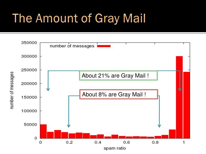 The Amount of Gray Mail