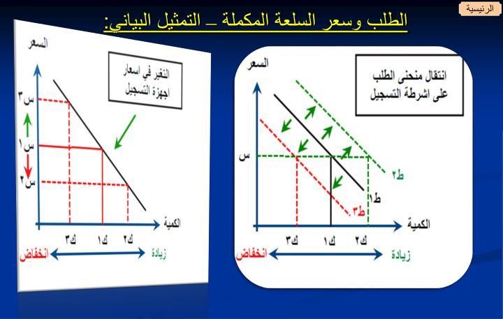 الطلب وسعر السلعة المكملة – التمثيل البياني:
