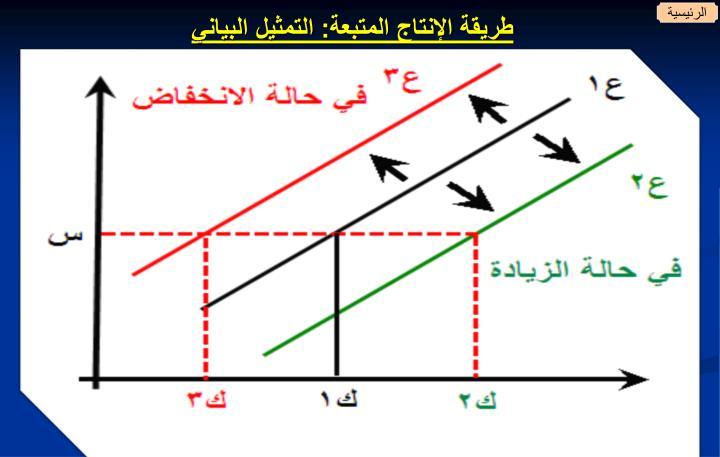 طريقة الإنتاج المتبعة: التمثيل البياني