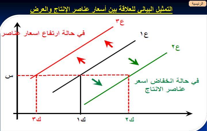 التمثيل البياني للعلاقة بين أسعار عناصر الإنتاج والعرض