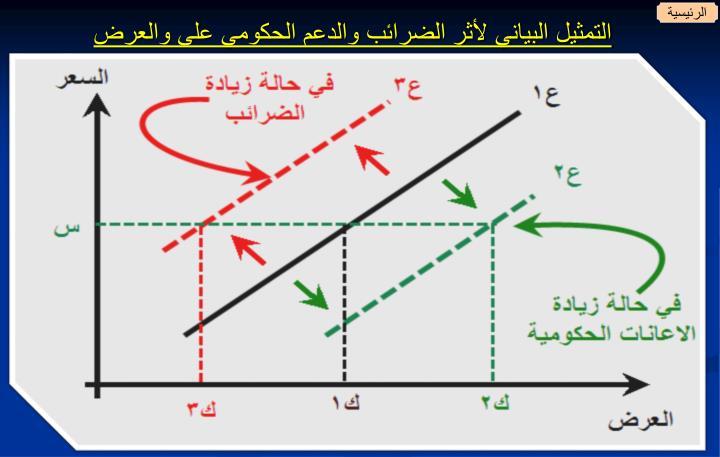 التمثيل البياني لأثر الضرائب والدعم الحكومي على والعرض