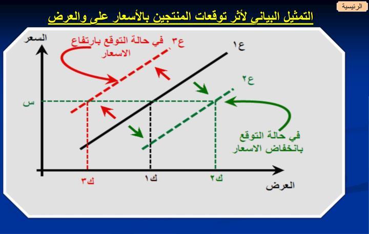 التمثيل البياني لأثر توقعات المنتجين بالأسعار على والعرض