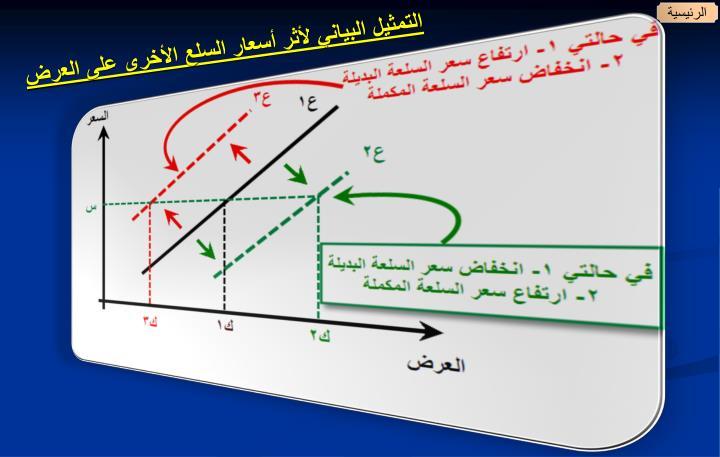 التمثيل البياني لأثر أسعار السلع الأخرى على العرض