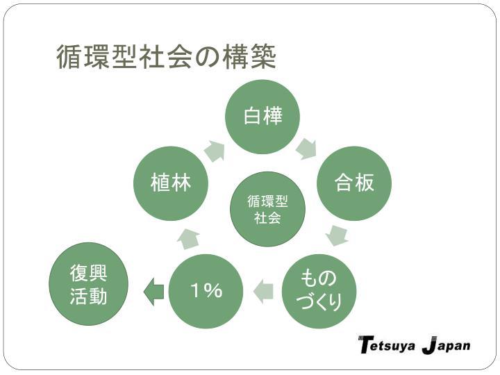 循環型社会