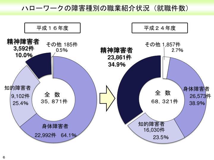 ハローワークの障害種別の職業紹介状況(就職件数)