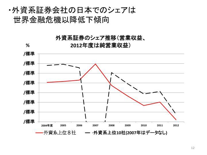 ・外資系証券会社の日本でのシェアは