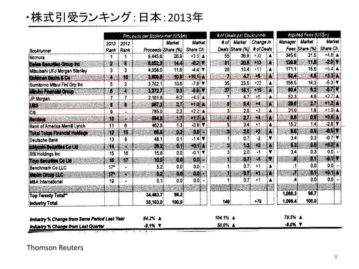 ・株式引受ランキング:日本: