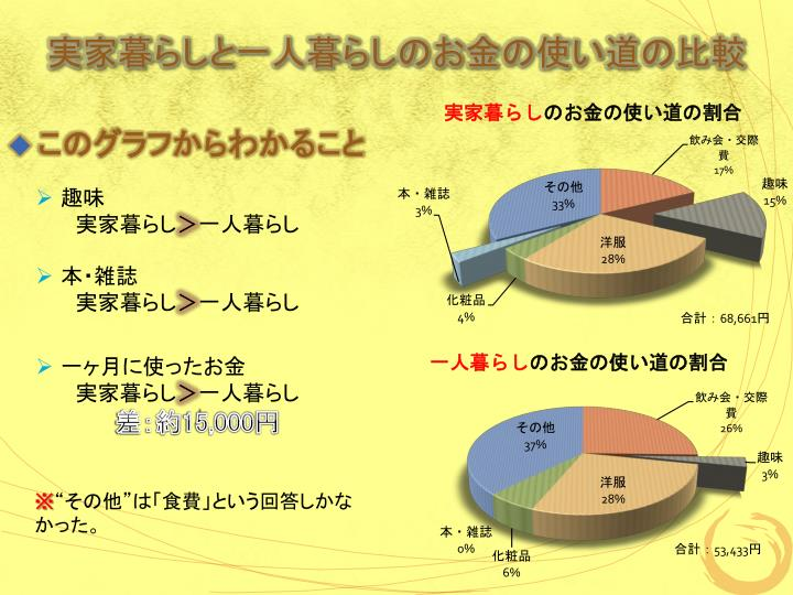 実家暮らしと一人暮らしのお金の使い道の比較