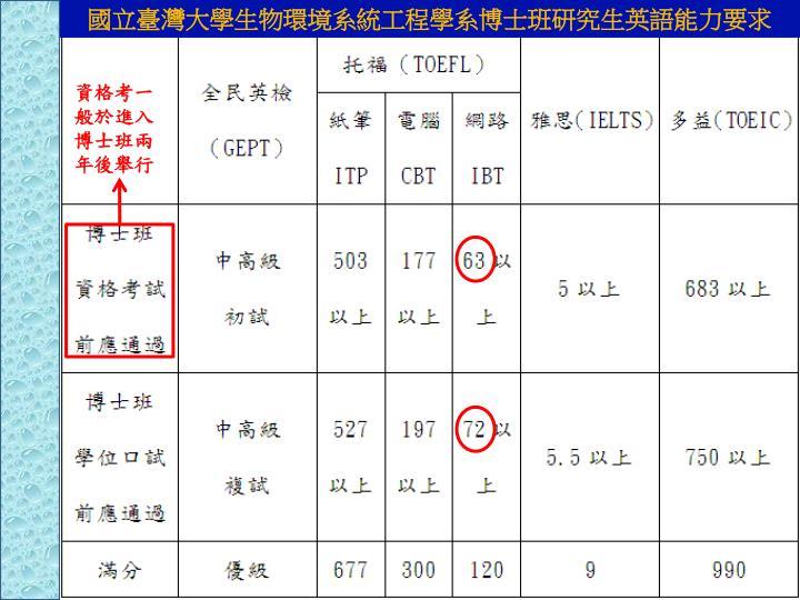 國立臺灣大學生物環境系統工程學系博士班研究生英語能力要求
