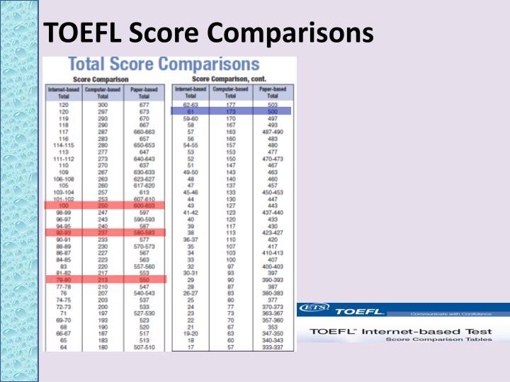 TOEFL Score Comparisons