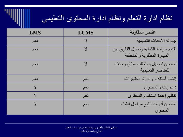نظام ادارة التعلم ونظام ادارة المحتوى التعليمي