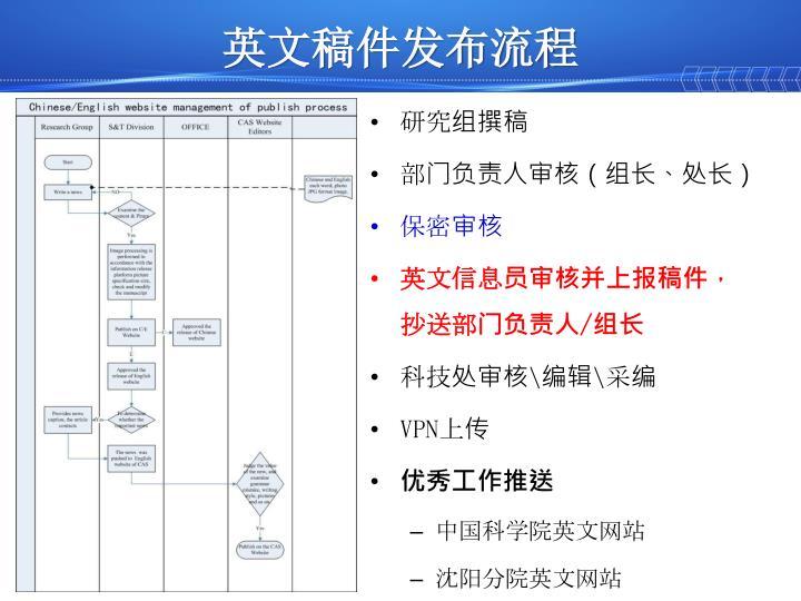 英文稿件发布流程
