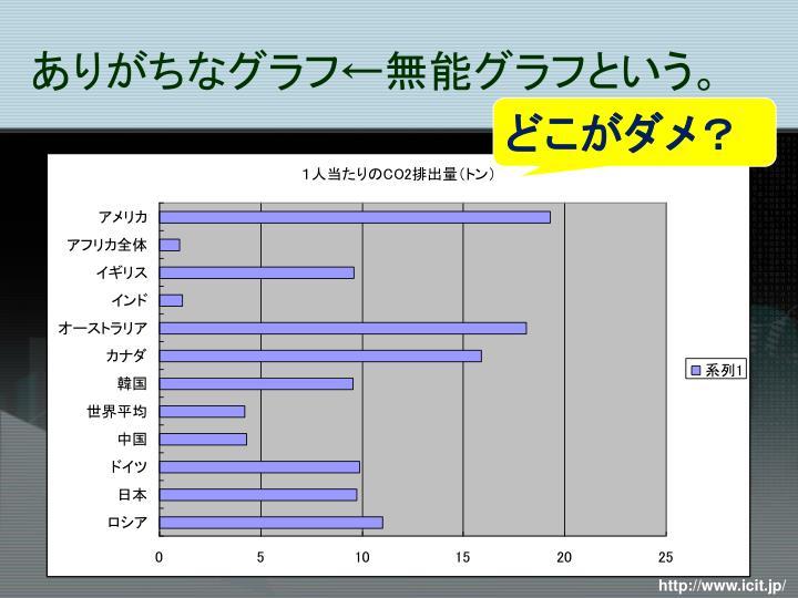 ありがちなグラフ←無能グラフという。