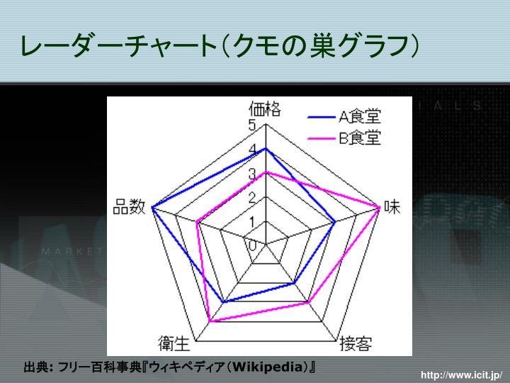 レーダーチャート(クモの巣グラフ)