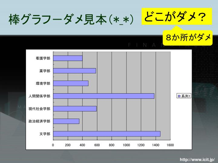 棒グラフ-ダメ見本(*