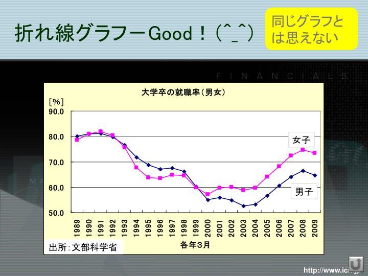 同じグラフとは思えない
