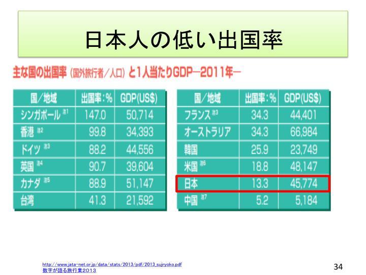 日本人の低い出国率