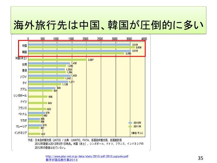 海外旅行先は中国、韓国が圧倒的に多い