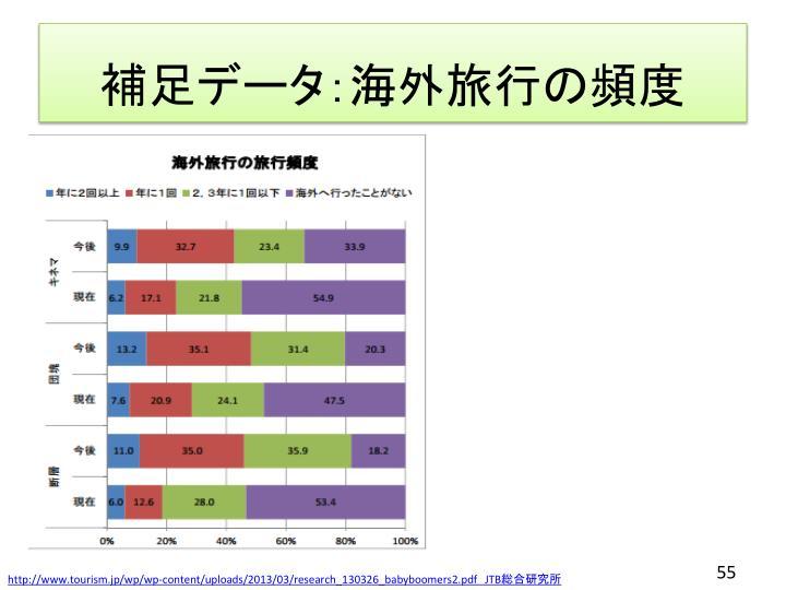 補足データ:海外旅行の頻度