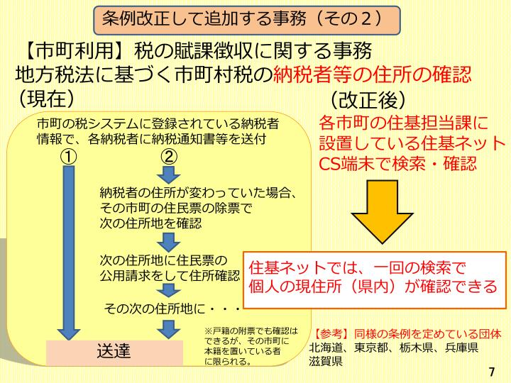 条例改正して追加する事務(
