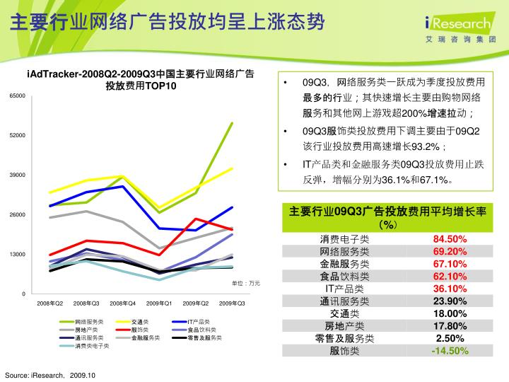 主要行业网络广告投放均呈上涨态势