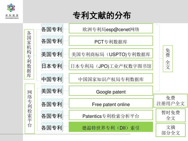 专利文献的分布