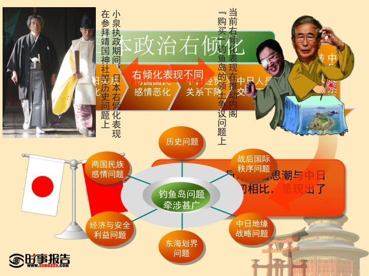 小泉执政期间,日本右倾化表现