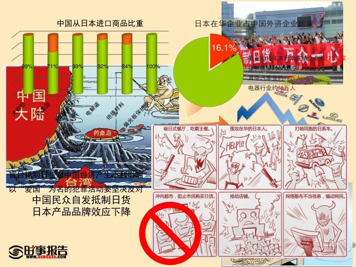 中国从日本进口商品比重