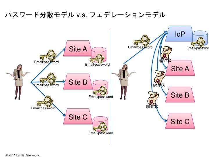 パスワード分散モデル