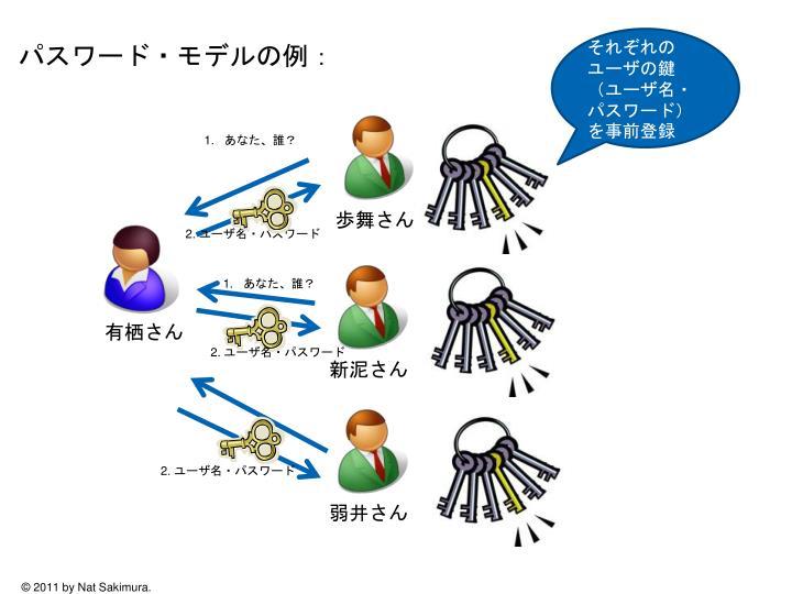 パスワード・モデルの例:
