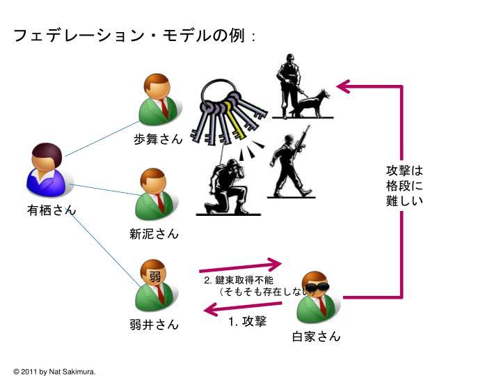 フェデレーション・モデルの例: