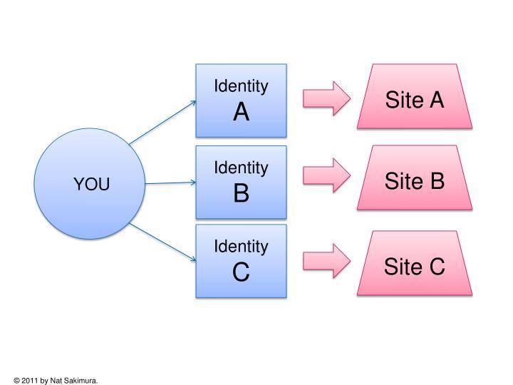 Site A