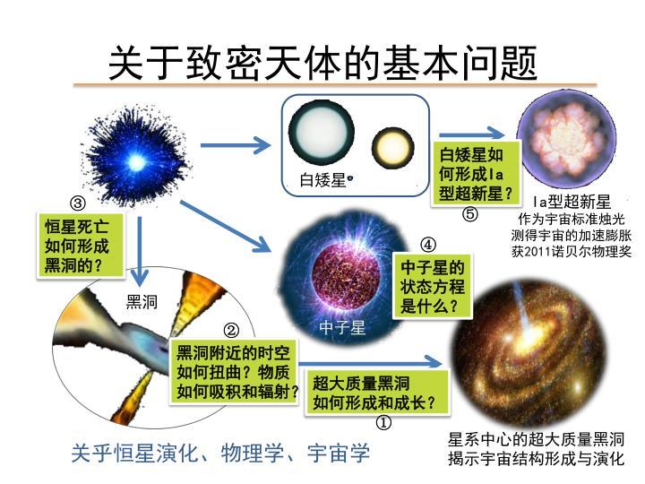 关于致密天体的基本问题
