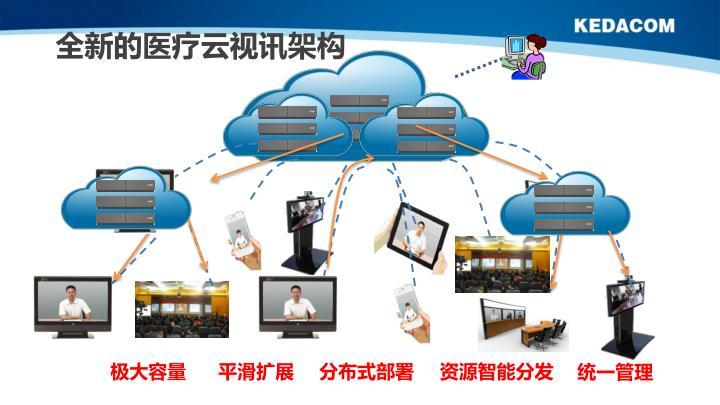 全新的医疗云视讯架构