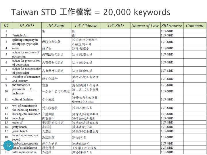 Taiwan STD