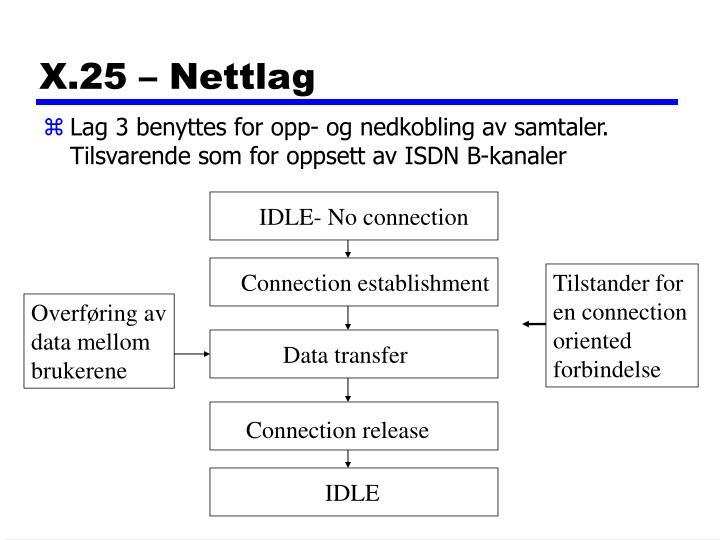 X.25 – Nettlag